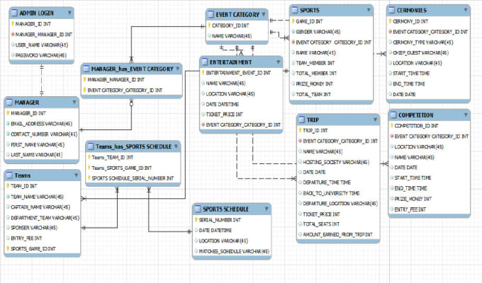 Create Mysql Database Design And Erd Diagrams By Aliali33
