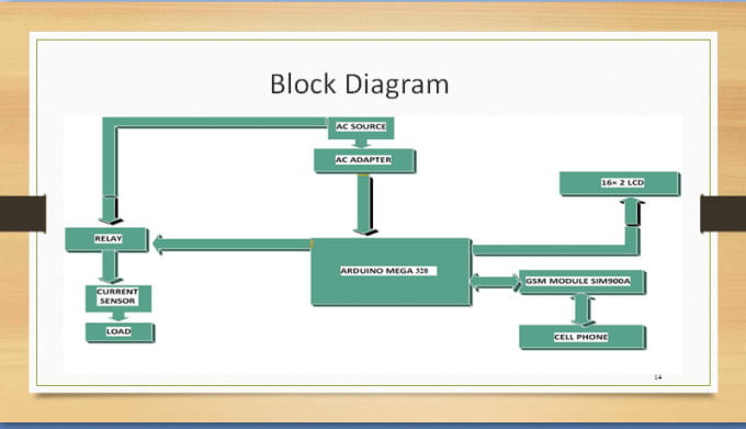 provide simulation,pcb design nd code of GSM base automation