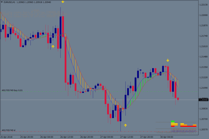 give you a successful non repaint forex arrow indicator