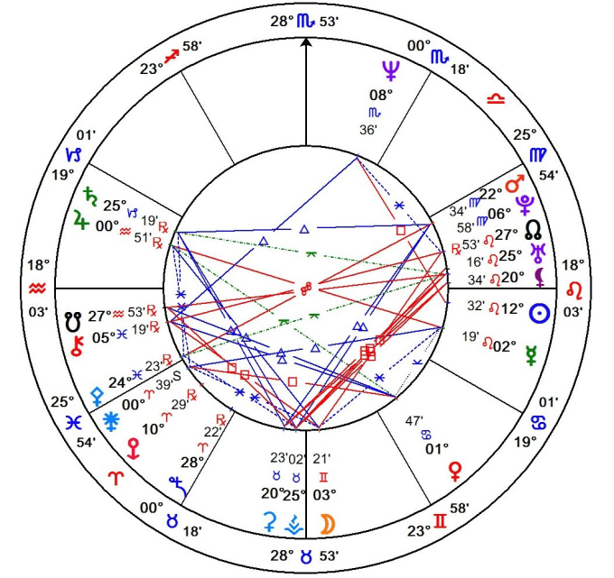 Give An Astrological Natal Chart Reading By Brookash