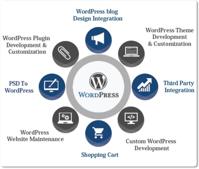 Create wordpress website redesign and customize responsive design create wordpress website redesign and customize responsive design template maxwellsz