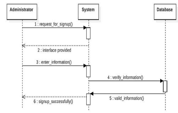 Design Use Caseclass Diagramsequence Diagramcollaboration Diagram
