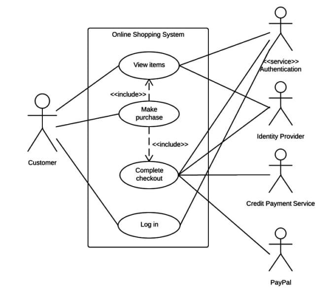 Create Usecaseumlclass Diagramsequence Diagram By Mahrukhneko
