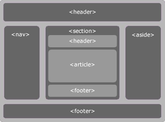 do custom html css website template for you
