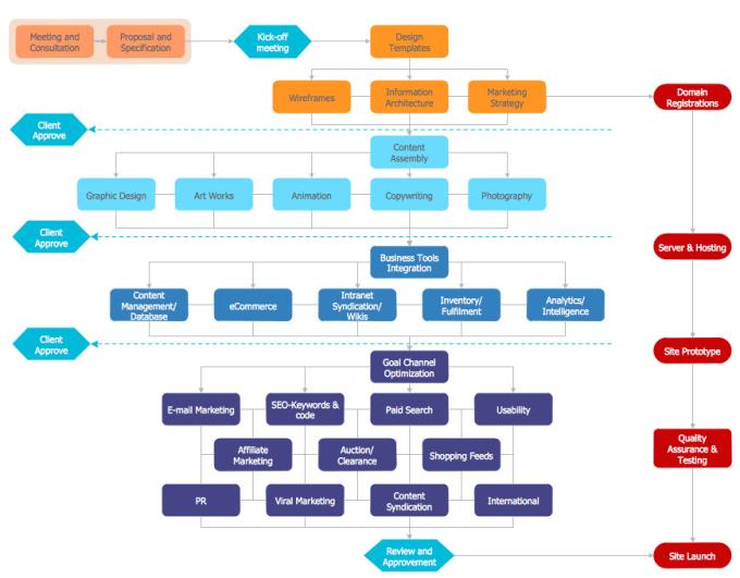 Draw Network Diagramindustrial Diagramuml Diagrambusiness Diagram