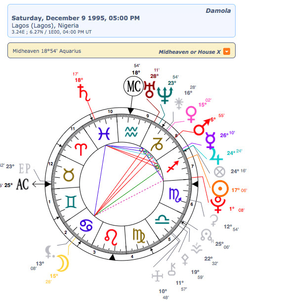 Read Astrology Birth Charts With Written Explanation By Iveyangel