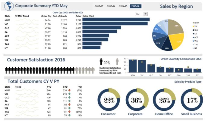 create excel spreadsheet  excel dashboard  excel macro vba