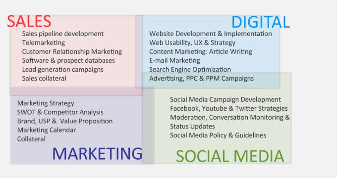 telemarketing business plan