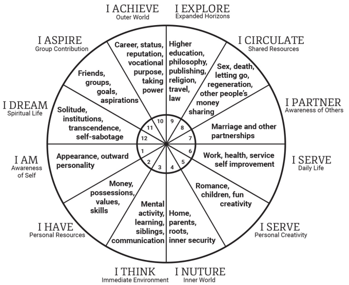 Review And Explain Your Natal Birth Chart In Detail By Begumozkaya