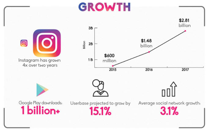 Image result for instagram growth