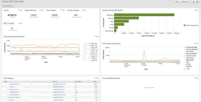 set up open source network monitoring system