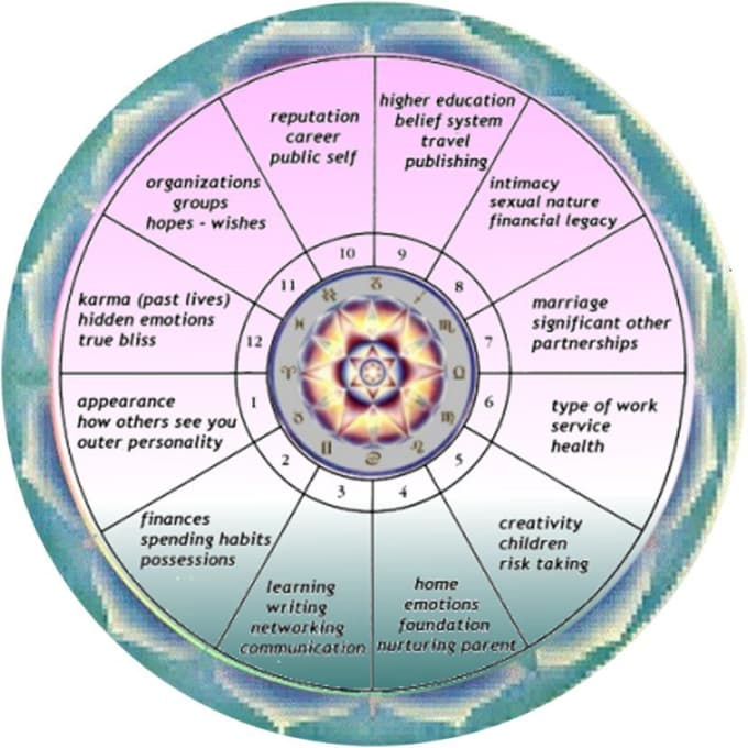 Do Astrology Reading About You Based On Your Astrology Chart By