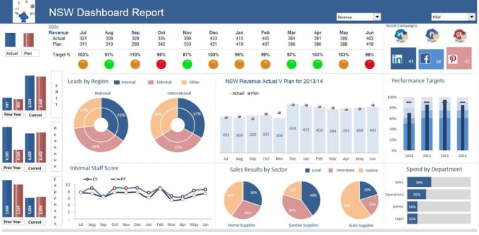 create mis reports and dashboards