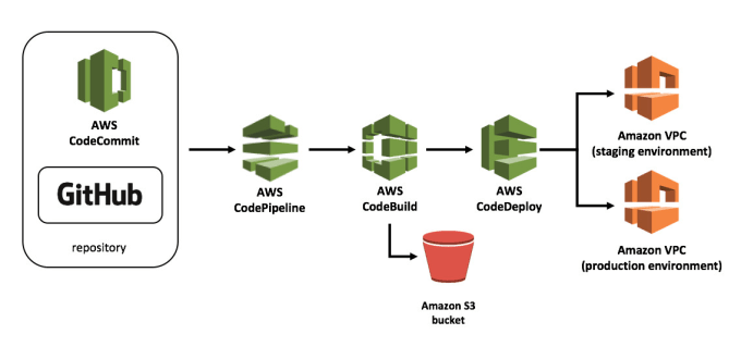 deploy backend using cicd on AWS ec2 codedeploy beanstalk docker
