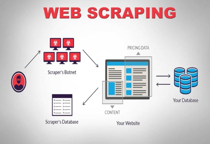 osamanaveed : I will provide my machine learning and web scraping experties  for $5 on www fiverr com