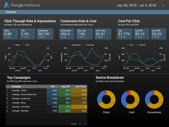 Dashboard Excel Template Monthly Dashboard together with Saas Metrics Kpi Template Cash likewise  additionally Stunning Battery Chart furthermore Marketing Dashboard Template. on dashboard metrics template