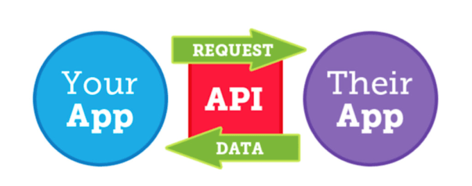 integrate rest, json, xml and web api in php and codeigniter
