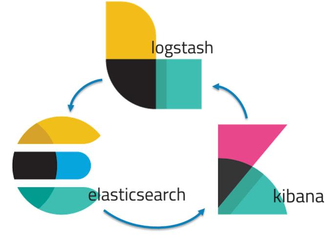 setup elasticsearch, logstash and kibana on AWS or google cloud