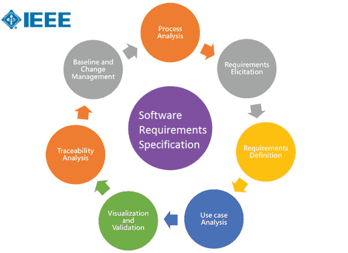 What Is Srs >> Create Srs Software Engineering Documents By Khayam07
