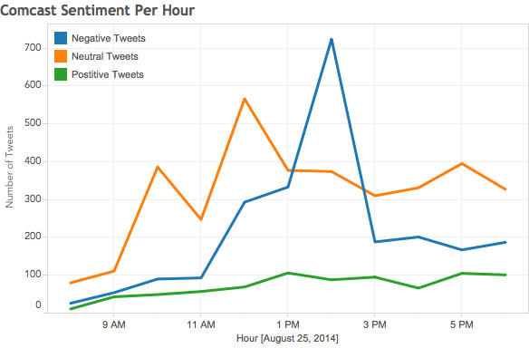 do streaming sentiment analysis on twitter with graph