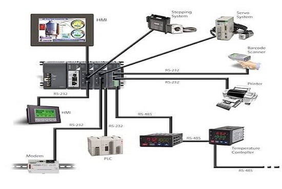 do plc programming and hmi design