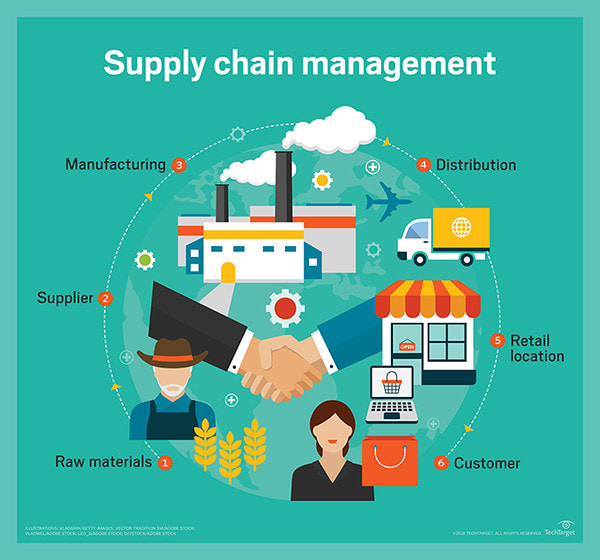 Write Posts About Supply Chain Management By Lisafromccs
