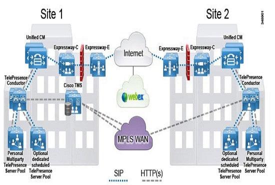manage your cisco telepresence servers vcs expressway