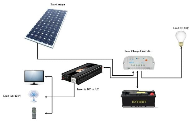 rahmadrj : I will give tutorial robot solar panels from 12 volts to 1000  watts for $10 on www fiverr com