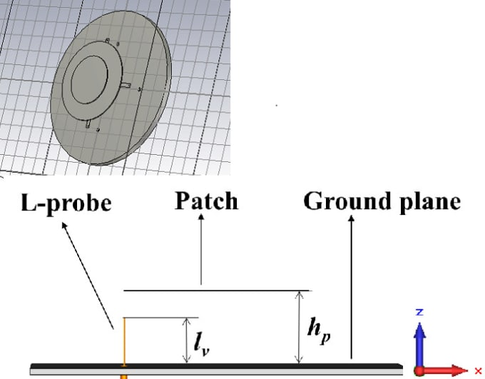 design rf circuits such as antennas amplifiers filters etc