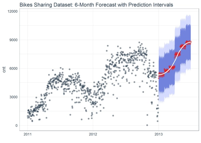 develop time series forecasting model in excel and arima in r