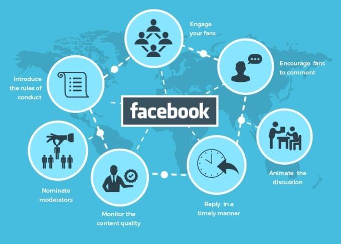 do facebook marketing for shopify website