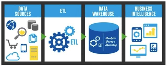 setup data pipeline data migration run etl job