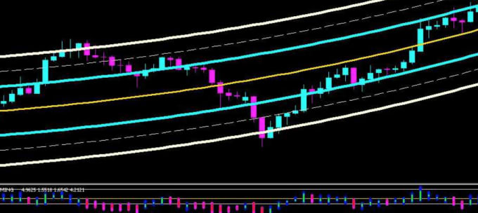 nickewansmith : I will create an mql5 indicator for metatrader 5 for $100  on www fiverr com