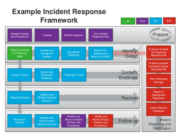 Develop Incident Response Management Procedure By Aliq2227