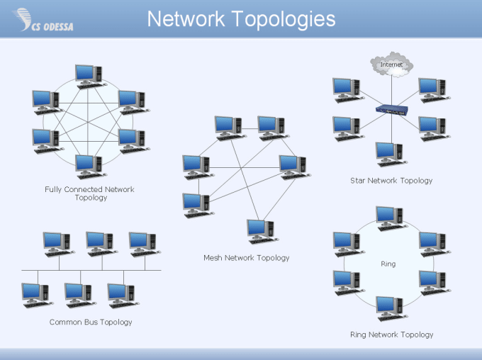 networking, routing and switching