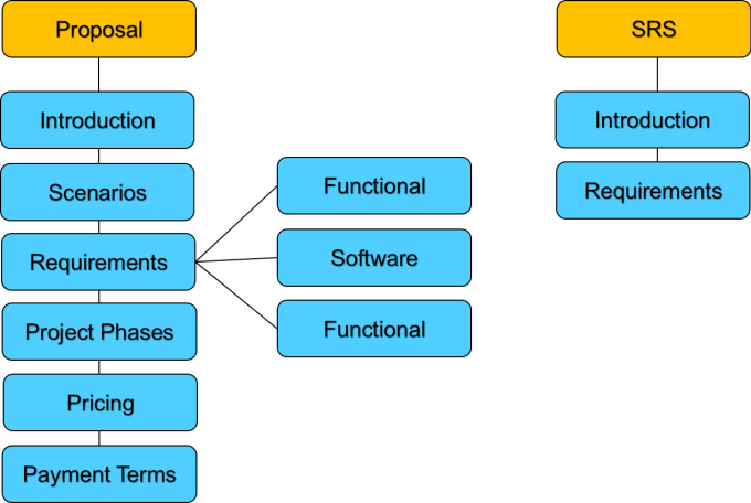 Help You In Srsproposal And Uml Diagrams Software Engineering