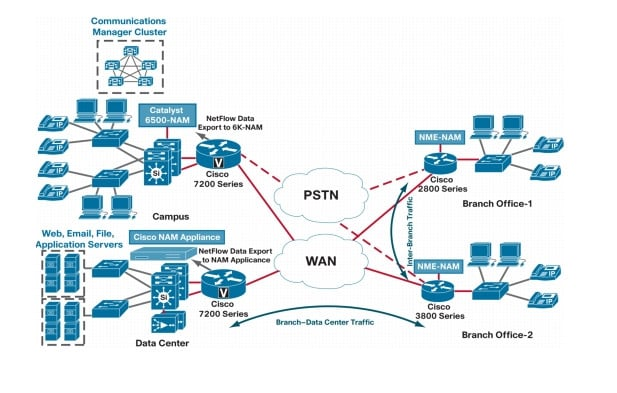 troubleshoot and give support to cisco network