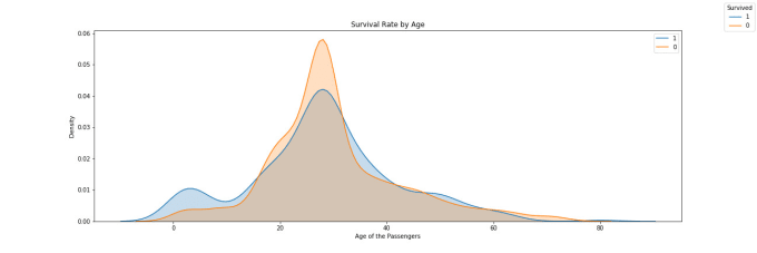 visualize your data with matplotlib, seaborn, and plotly