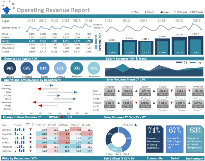 create a dynamic sales reporting dashboard by shreyasverma