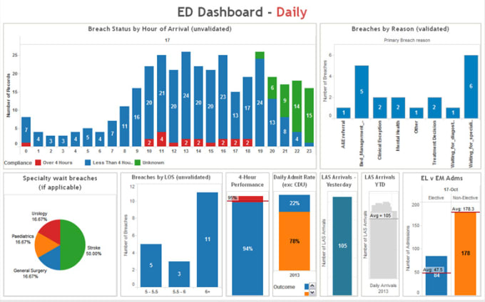 Do Exceptional Tableau Projects By Data Genius