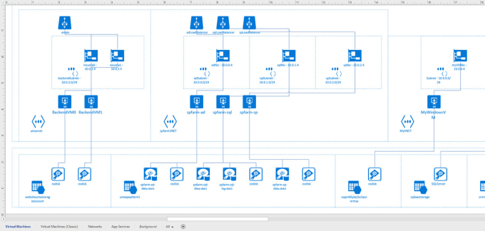 Convert Your Idea Into A Visio Diagram By Anjanagunasekar