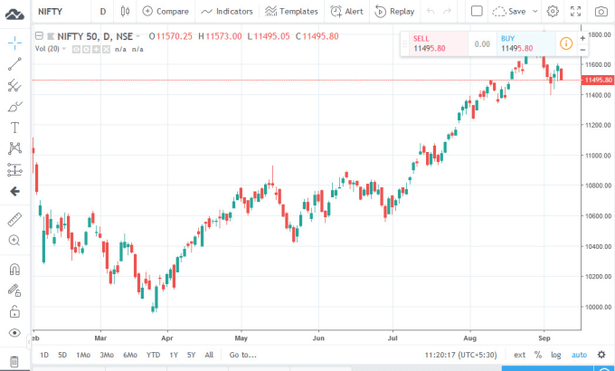 integrate your data with tradingview charting library