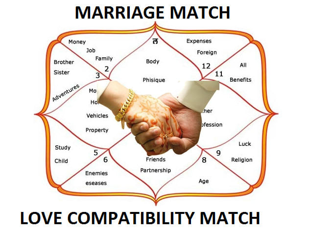 Vedic match making