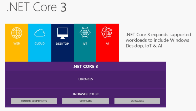 aneeqok : I will develop a dot net core uwp application for $15 on  www fiverr com