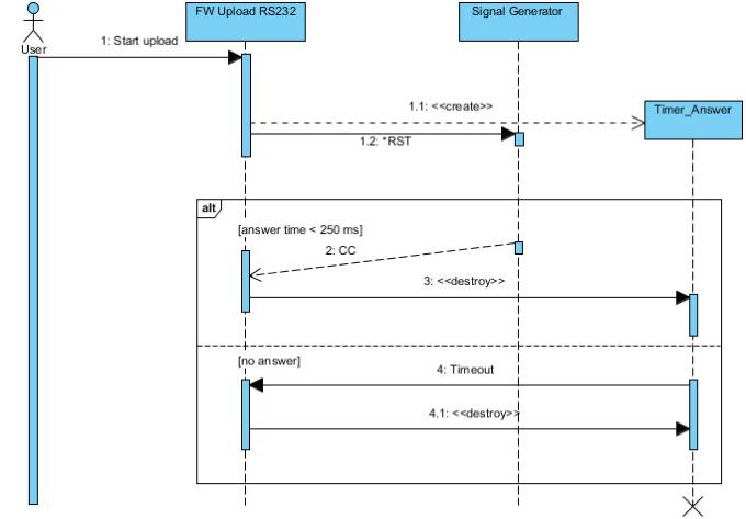 Create Flowchartuse Case Sequence Eerd Uml Diagrams By Sofiatariq