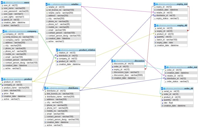 design, optimize and troubleshoot sql queries for oracle, sql server, mysql