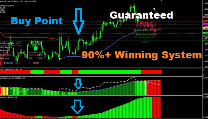 My best forex indicator and strategy by Forex786