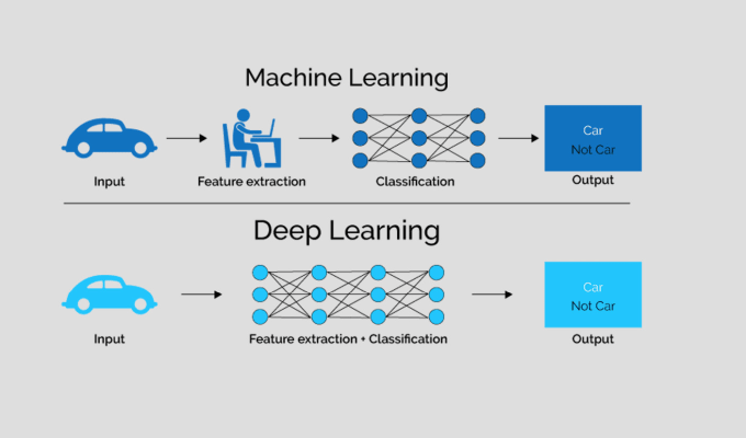 do machine and deep learning tasks for you