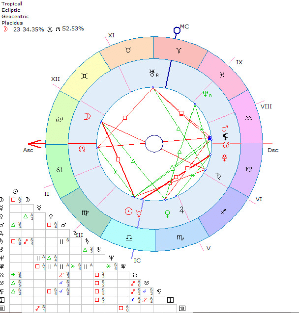 Provide A Horary Astrological Chart By Gemiwhy