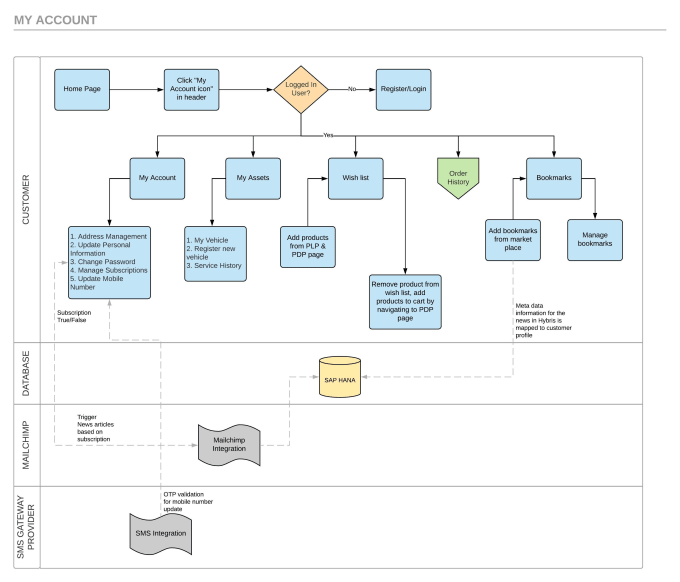 Create Process Flow Diagrams Based On The Requirement By